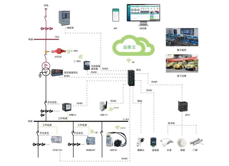 电力智能运维管理平台|电力运维云平台报价