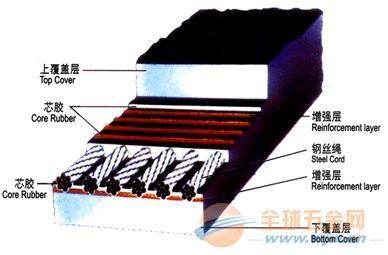 中康橡胶有限公司 青岛斗提机钢丝胶带、斗提机钢丝带厂、价格电话咨询