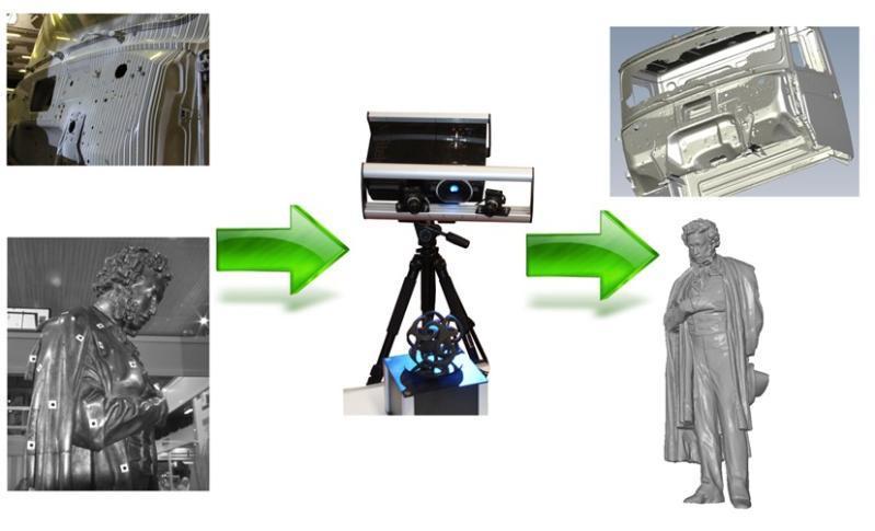FLD-DUO蓝光拍照式三维扫描仪