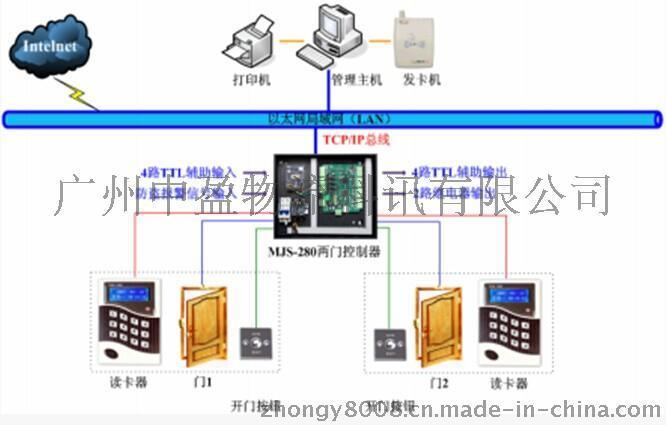 湖南张家界双门IC刷卡门禁系统门禁控制器安装