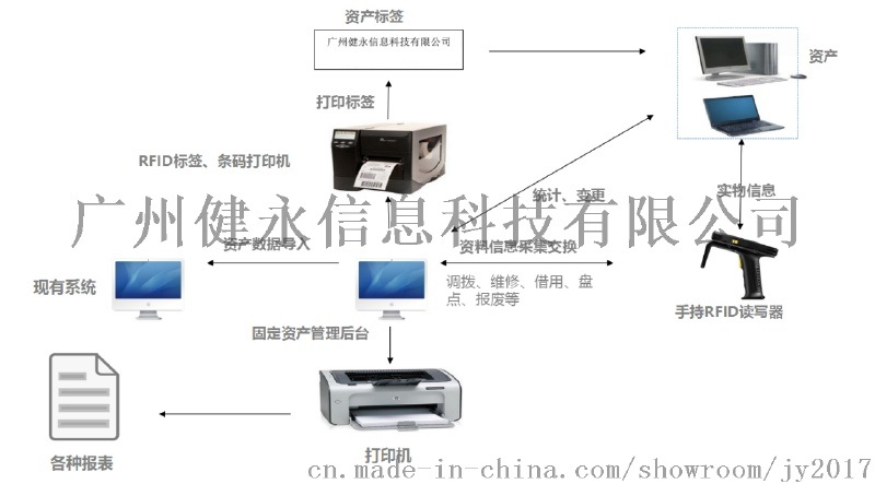 健永科技RFID固定资产自动化管理系统